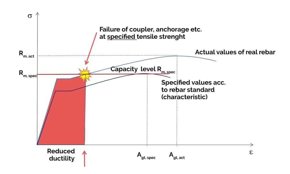 HRC / Ductility graph
